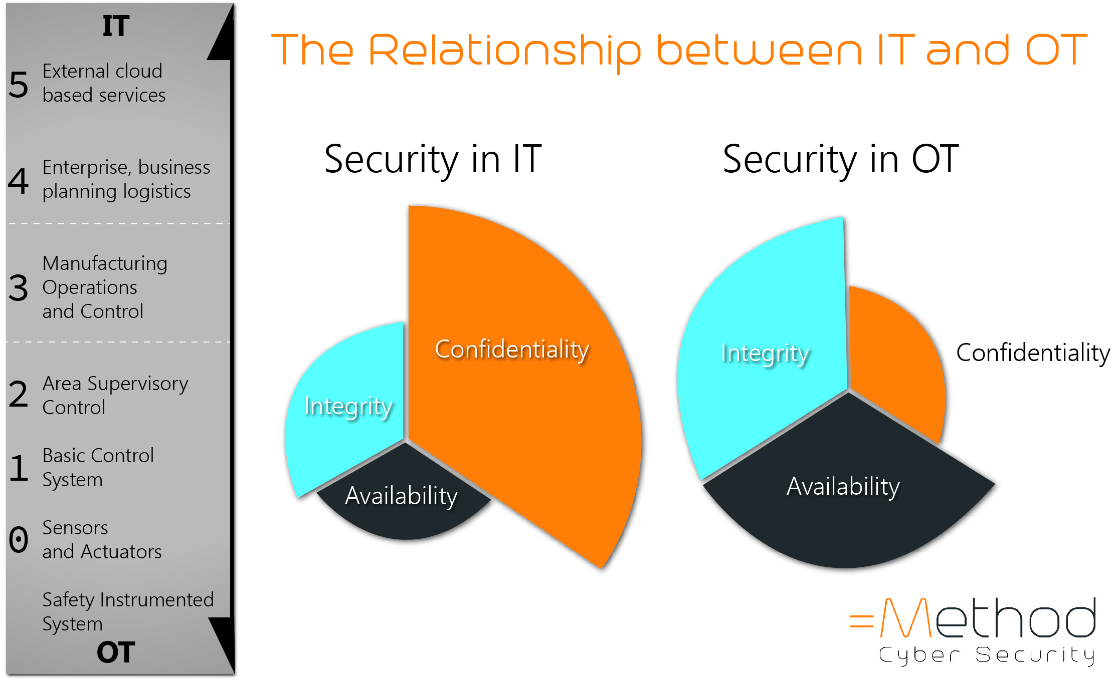 What is the relationship between IT and OT Cyber Security?